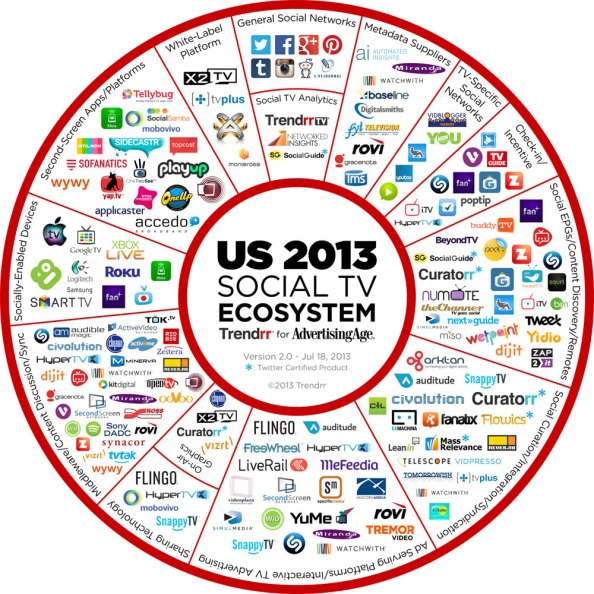 US 2013 Sosyal TV Ekosistemi