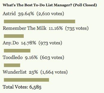 Yapılan Anketin Sonucu